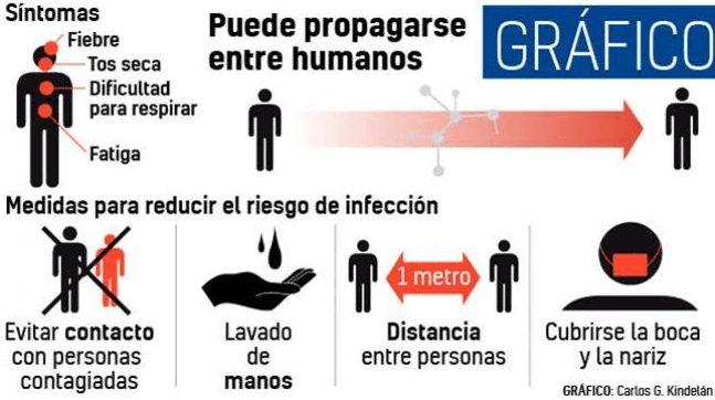 lista de síntomas de coronavirus